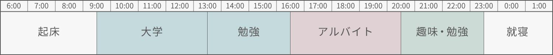アルバイトの日の鳴海さんのスケジュール