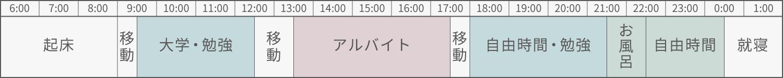 アルバイトの日の島村さんのスケジュール