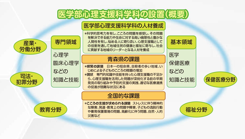 医学部心理支援科学科の設置(概要)の図